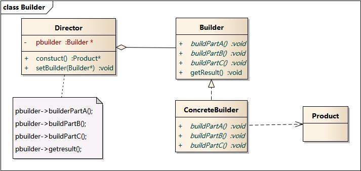 UML 类图