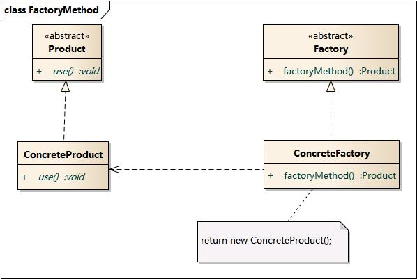 essays on factory method creational design patterns Creational design patterns five creational patterns have been documented by gof: factory method de nes an interface for creating objects, but.