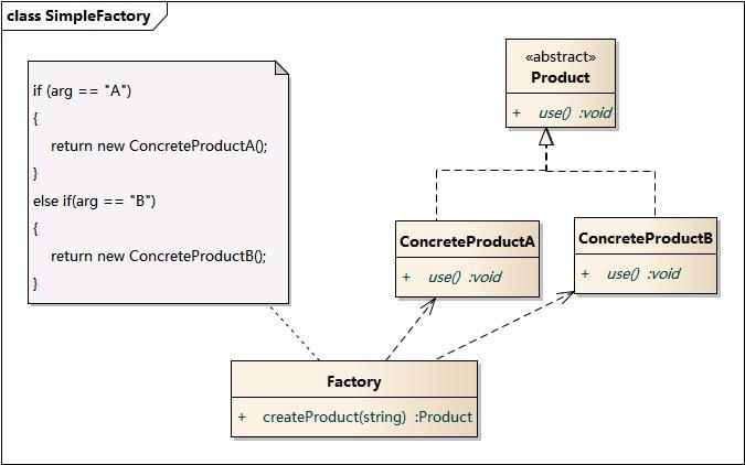 class SimpleFactory
