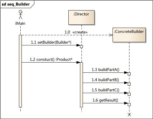 建造者模式 - 图2