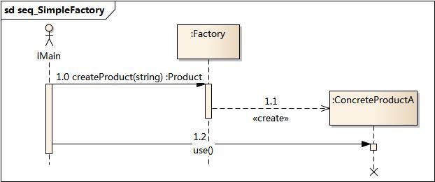sd seq_SimpleFactory
